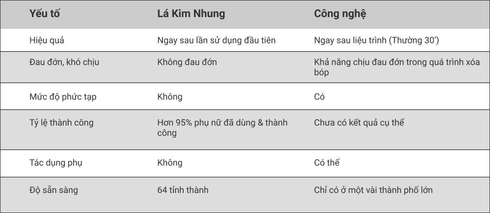 So sánh hiệu quả Trị Tắc Sữa khi dùng sản phẩm Trị Tắc Sữa Kim Nhung so với phương pháp dùng Công Nghệ